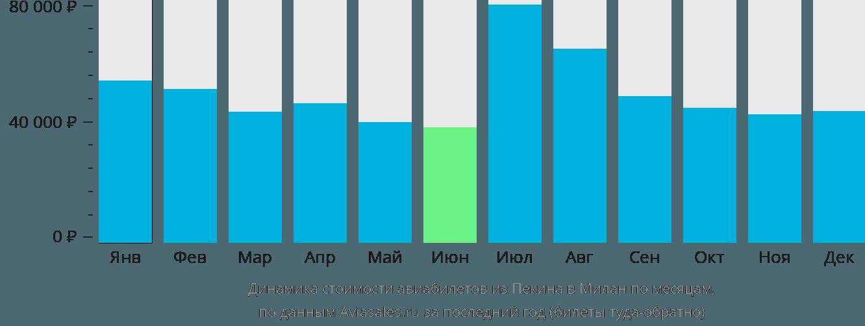 Динамика стоимости авиабилетов из Пекина в Милан по месяцам