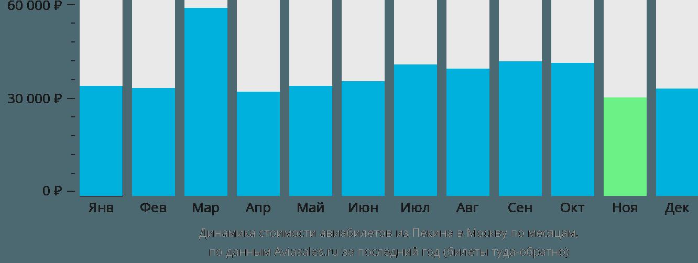 Динамика стоимости авиабилетов из Пекина в Москву по месяцам
