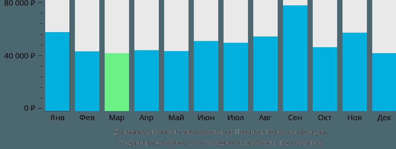 Динамика стоимости авиабилетов из Пекина в Минск по месяцам