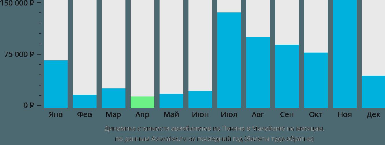 Динамика стоимости авиабилетов из Пекина в Малайзию по месяцам