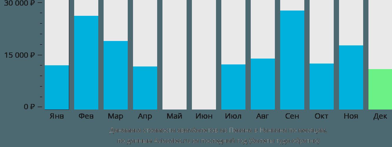 Динамика стоимости авиабилетов из Пекина в Нанкина по месяцам