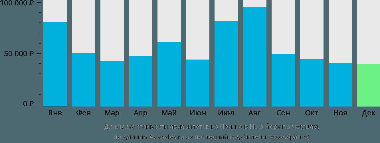 Динамика стоимости авиабилетов из Пекина в Нью-Йорк по месяцам