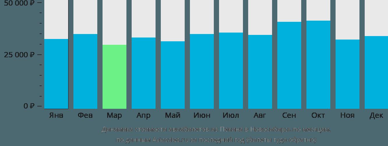 Динамика стоимости авиабилетов из Пекина в Новосибирск по месяцам