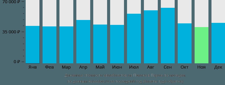Динамика стоимости авиабилетов из Пекина в Париж по месяцам