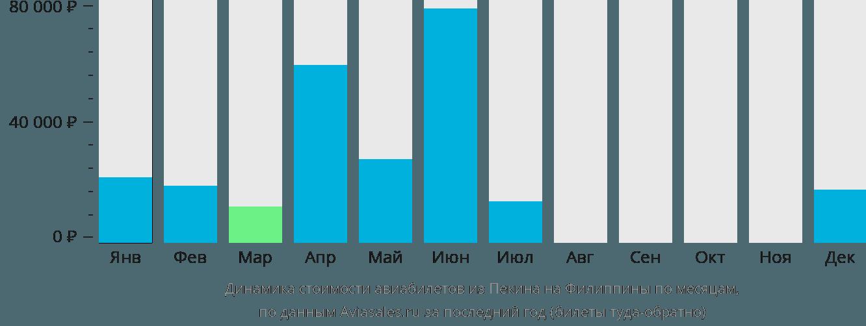 Динамика стоимости авиабилетов из Пекина на Филиппины по месяцам