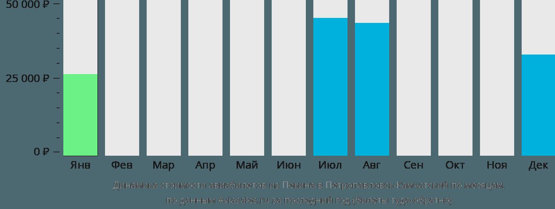 Динамика стоимости авиабилетов из Пекина в Петропавловск-Камчатский по месяцам