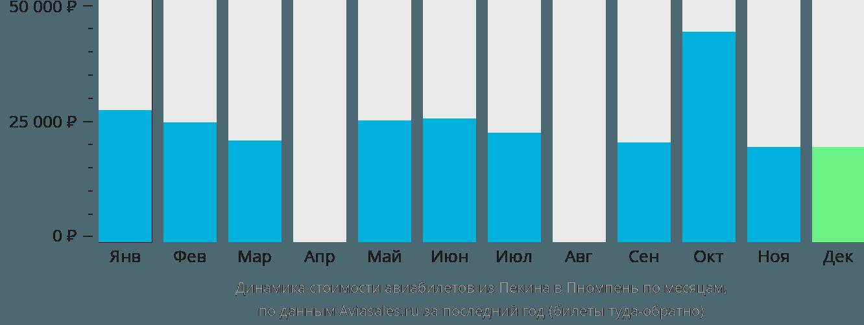 Динамика стоимости авиабилетов из Пекина в Пномпень по месяцам
