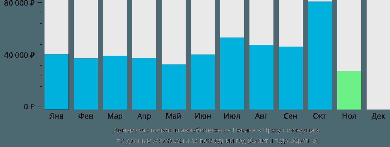 Динамика стоимости авиабилетов из Пекина в Прагу по месяцам