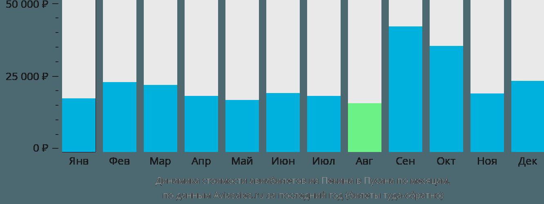 Динамика стоимости авиабилетов из Пекина в Пусана по месяцам