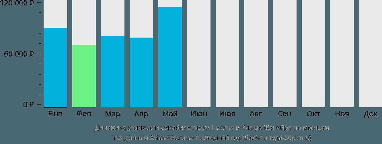 Динамика стоимости авиабилетов из Пекина в Рио-де-Жанейро по месяцам