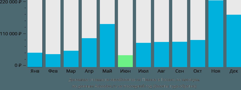 Динамика стоимости авиабилетов из Пекина в Россию по месяцам