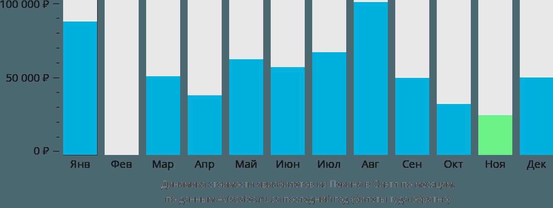 Динамика стоимости авиабилетов из Пекина в Сиэтл по месяцам