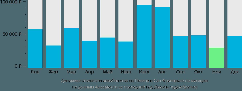 Динамика стоимости авиабилетов из Пекина в Сан-Франциско по месяцам