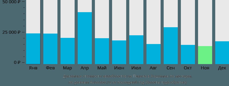 Динамика стоимости авиабилетов из Пекина в Хошимин по месяцам