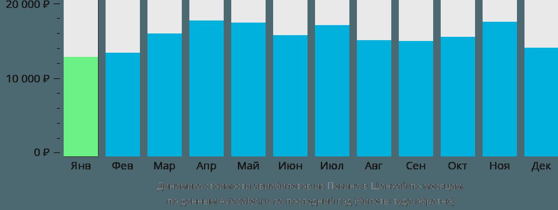 Динамика стоимости авиабилетов из Пекина в Шанхай по месяцам
