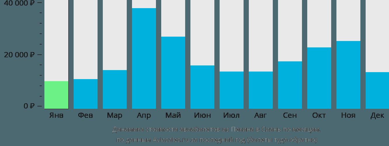 Динамика стоимости авиабилетов из Пекина в Сиань по месяцам