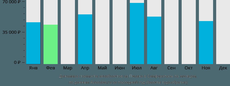 Динамика стоимости авиабилетов из Пекина в Симферополь по месяцам