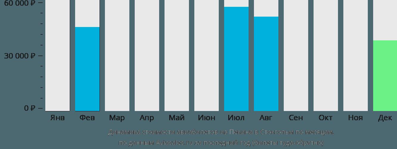 Динамика стоимости авиабилетов из Пекина в Стокгольм по месяцам
