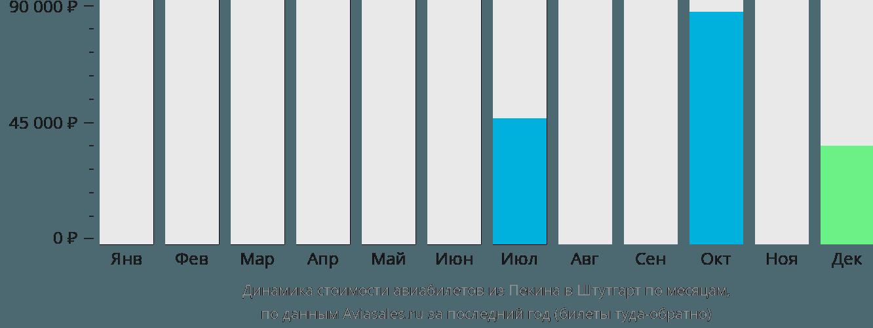 Динамика стоимости авиабилетов из Пекина в Штутгарт по месяцам
