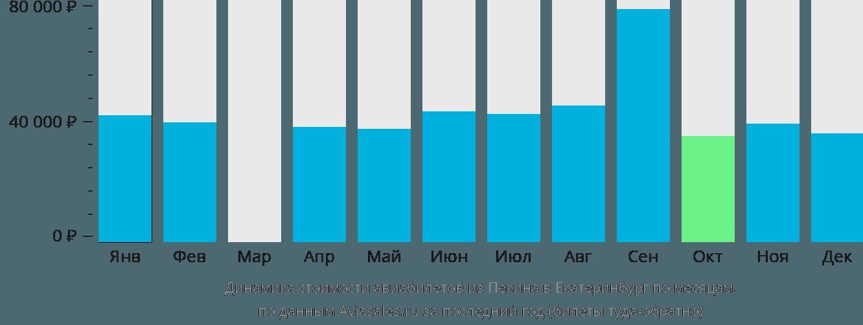 Динамика стоимости авиабилетов из Пекина в Екатеринбург по месяцам