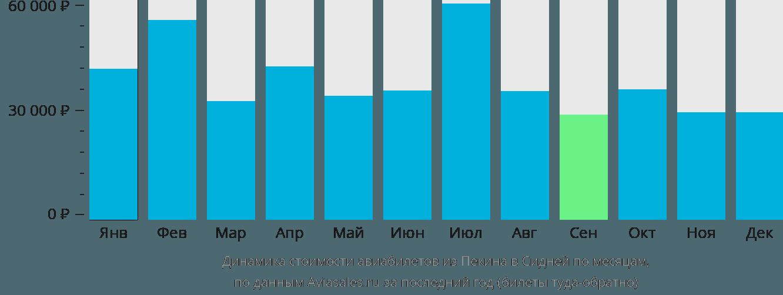 Динамика стоимости авиабилетов из Пекина в Сидней по месяцам
