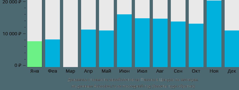 Динамика стоимости авиабилетов из Пекина в Циндао по месяцам