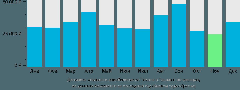 Динамика стоимости авиабилетов из Пекина в Ташкент по месяцам