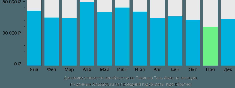 Динамика стоимости авиабилетов из Пекина в Тель-Авив по месяцам