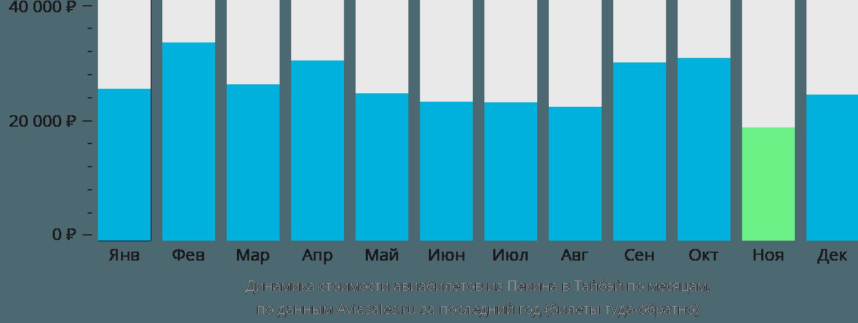 Динамика стоимости авиабилетов из Пекина в Тайбэй по месяцам