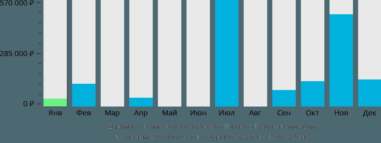 Динамика стоимости авиабилетов из Пекина в Турцию по месяцам