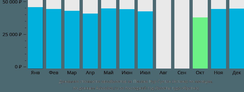 Динамика стоимости авиабилетов из Пекина в Астану по месяцам