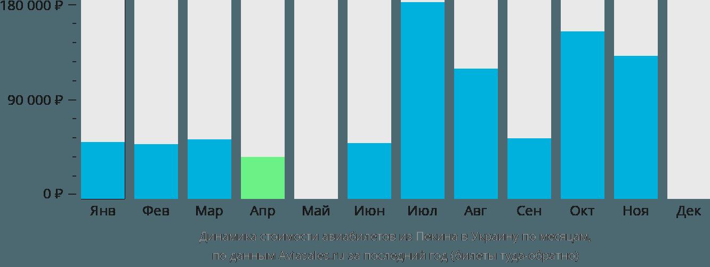 Динамика стоимости авиабилетов из Пекина в Украину по месяцам