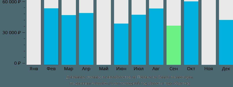 Динамика стоимости авиабилетов из Пекина на Самуи по месяцам