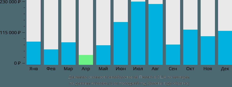 Динамика стоимости авиабилетов из Пекина в США по месяцам