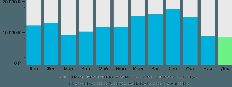 Динамика стоимости авиабилетов из Пекина во Владивосток по месяцам