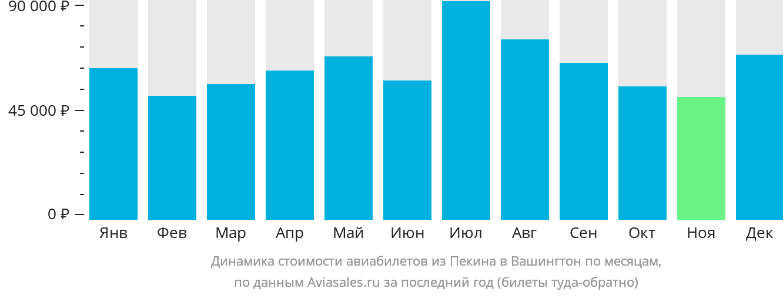 Динамика стоимости авиабилетов из Пекина в Вашингтон по месяцам