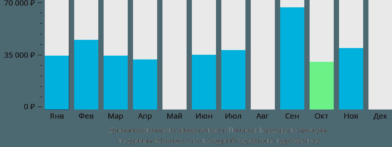 Динамика стоимости авиабилетов из Пекина в Варшаву по месяцам