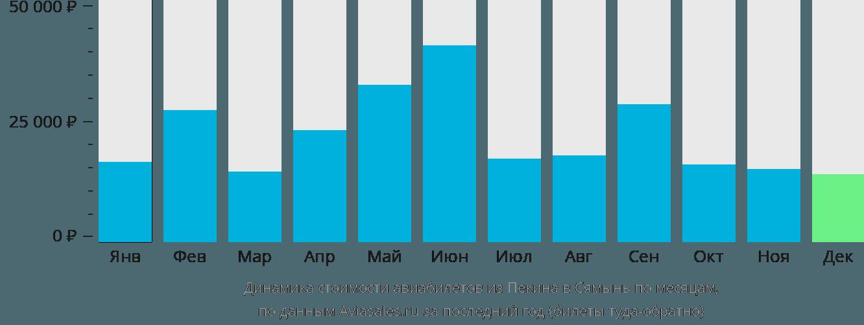 Динамика стоимости авиабилетов из Пекина в Сямынь по месяцам