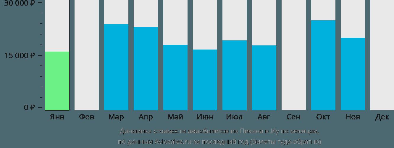 Динамика стоимости авиабилетов из Пекина в Иу по месяцам