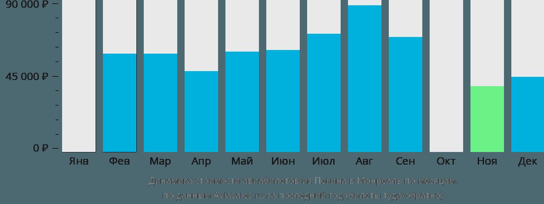 Динамика стоимости авиабилетов из Пекина в Монреаль по месяцам