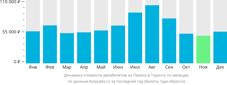 Динамика стоимости авиабилетов из Пекина в Торонто по месяцам