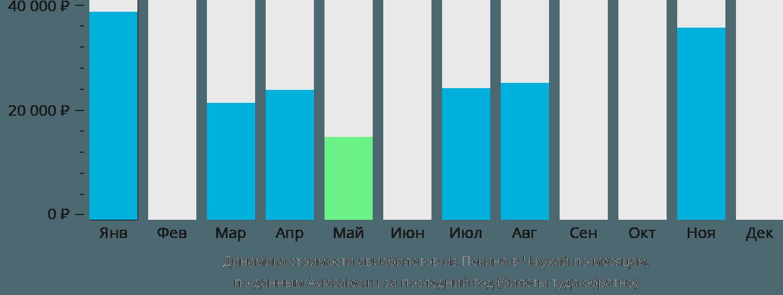 Динамика стоимости авиабилетов из Пекина в Чжухай по месяцам