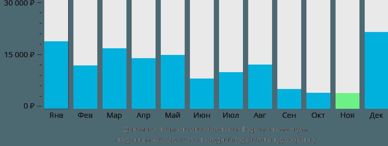 Динамика стоимости авиабилетов из Бодрума по месяцам