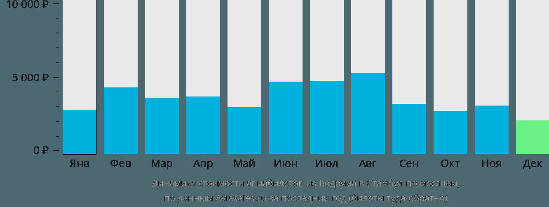 Динамика стоимости авиабилетов из Бодрума в Стамбул по месяцам