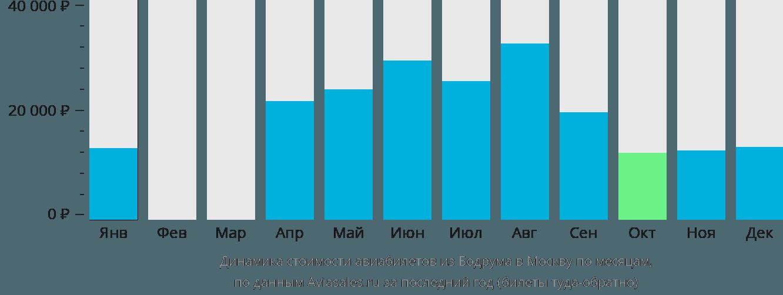 Динамика стоимости авиабилетов из Бодрума в Москву по месяцам