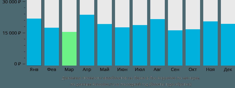 Динамика стоимости авиабилетов из Леона в Лос-Анджелес по месяцам