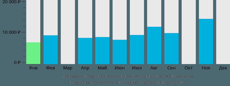 Динамика стоимости авиабилетов из Леона в Монтеррей по месяцам