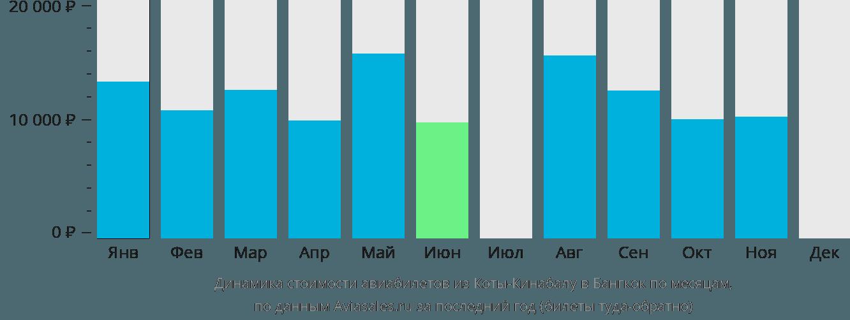 Динамика стоимости авиабилетов из Коты-Кинабалу в Бангкок по месяцам