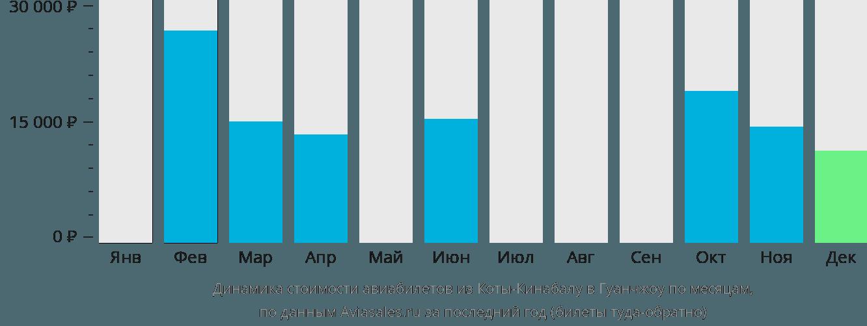 Динамика стоимости авиабилетов из Коты-Кинабалу в Гуанчжоу по месяцам