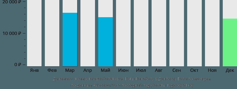 Динамика стоимости авиабилетов из Коты-Кинабалу в Денпасар Бали по месяцам